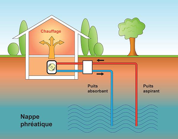 aquathermie schema fonctionnement