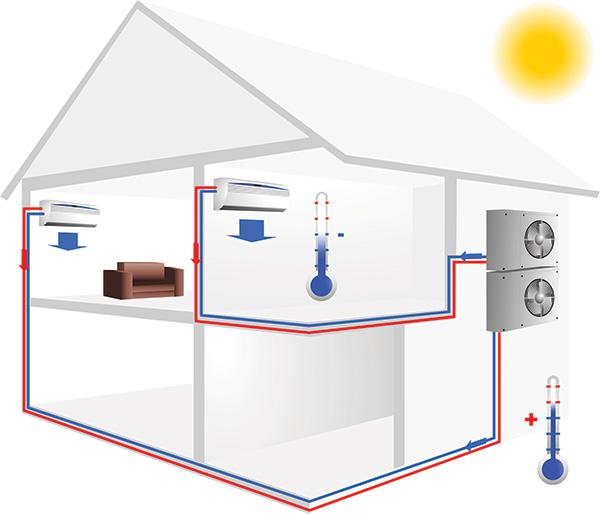 climatisation sans groupe exterieur fonctionnement