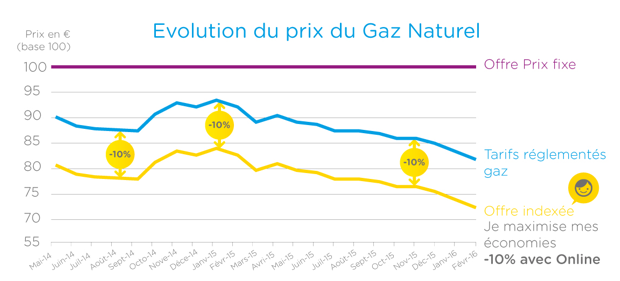 Baisse du prix du gaz direct energie direct energie for Evolution du prix du gaz