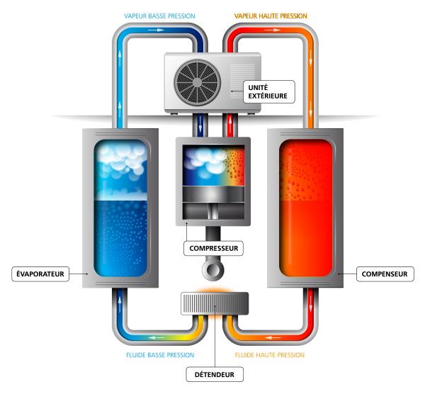 aerothermie fonctionnement chauffage