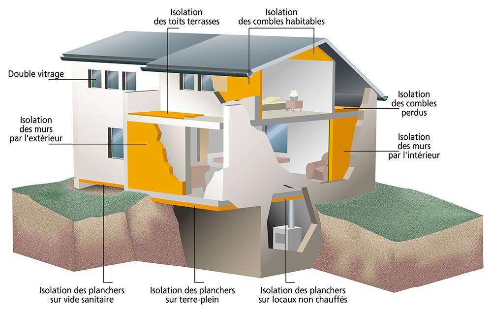 isolation contre deperdition thermique