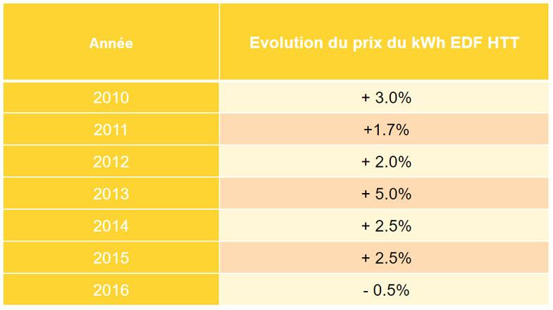 Augmentation tarif électricité