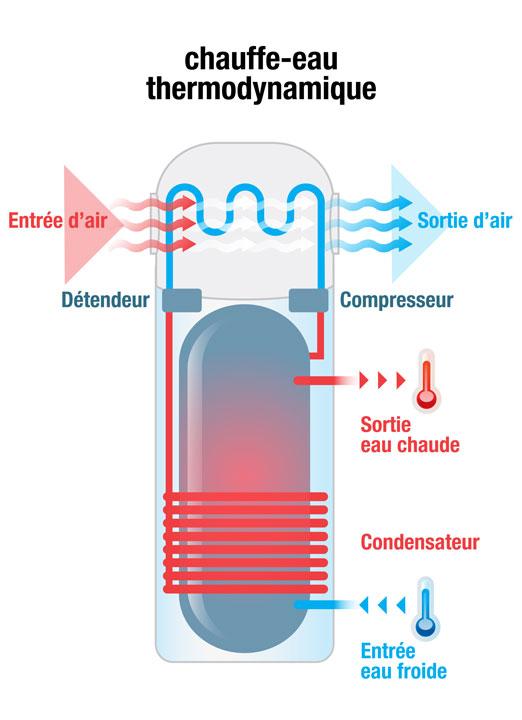 Deux types de ballon d'eau chaude thermodynamique : thermo split ou compact