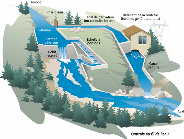 La centrale hydroélectrique au fil de l'eau