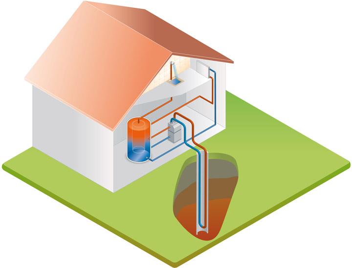 Les différents systèmes d'énergie géothermique