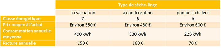 Consomation electrique affordable suivre sa au jour le jour compteur linky with consomation - Direct energie simulation ...