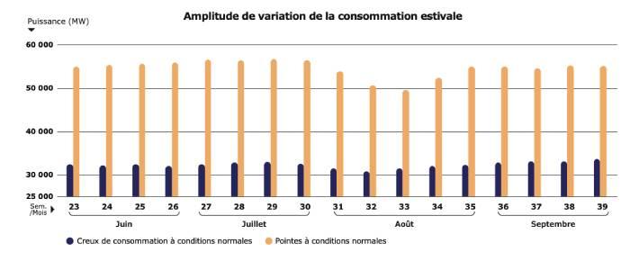 L'été : une période a priori favorable à une forte baisse de la consommation