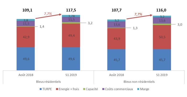 Evolution moyenne en niveau des tarifs réglementé
