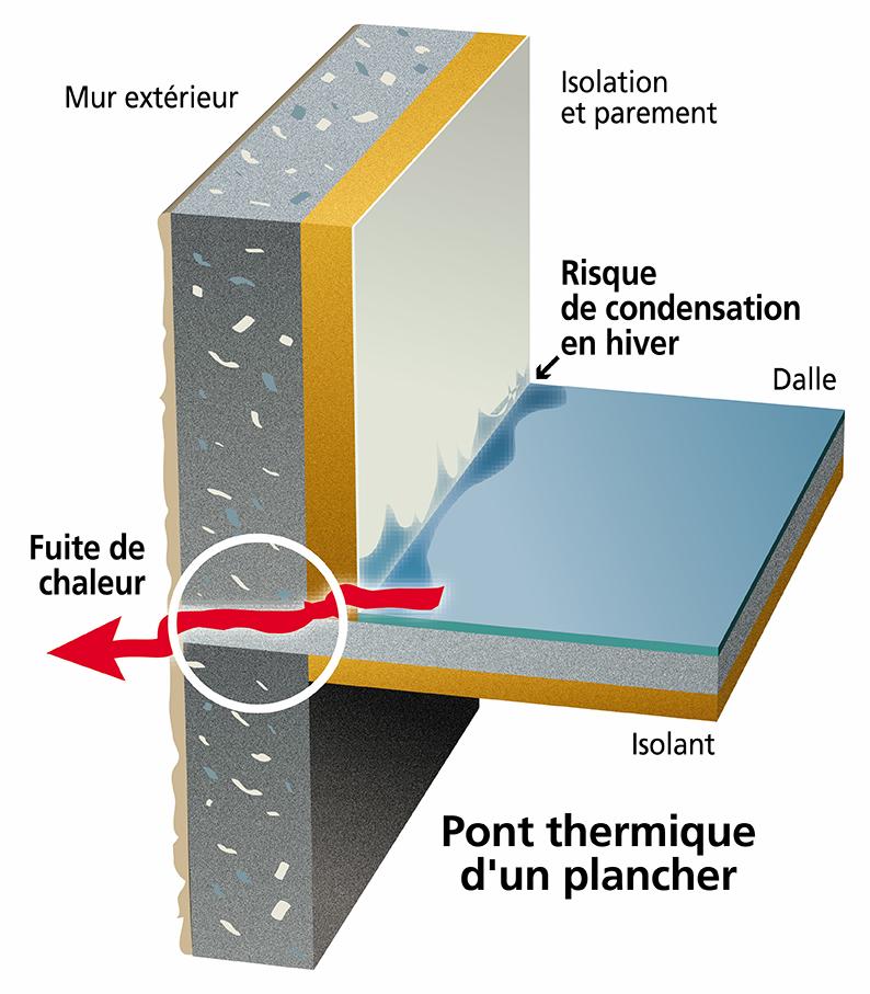 Comment détecter et traiter un pont thermique?