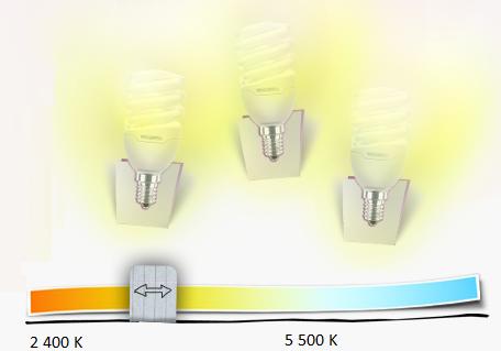 Echelle de Kelvin, température des couleurs