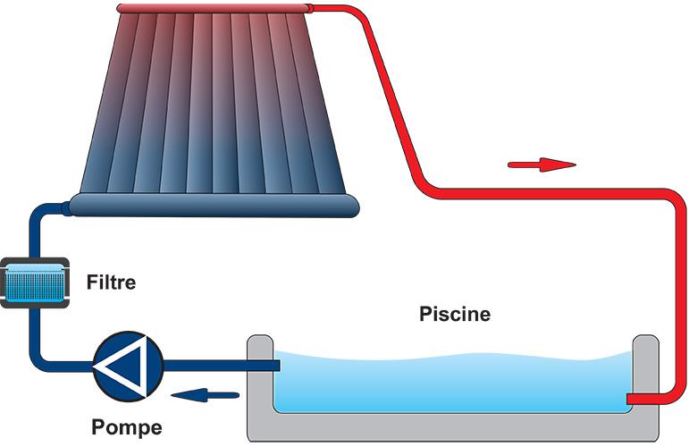 Fonctionnement des panneaux solaires pour le chauffage de piscine