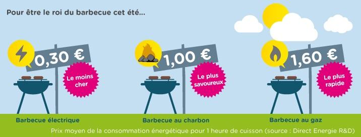 Barbecue : électrique, gaz ou charbon, lequel choisir
