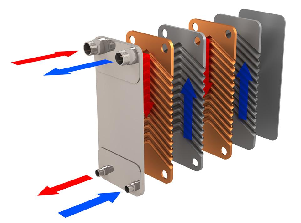 Les différents types d'échangeurs thermiques