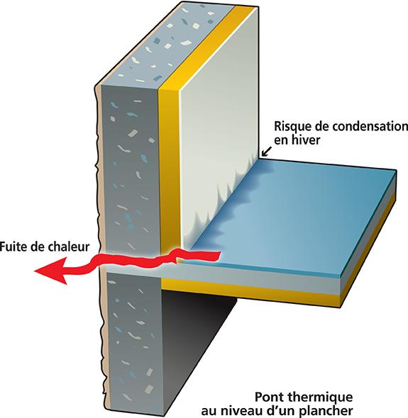 Qu'appelle-t-on un pont thermique?