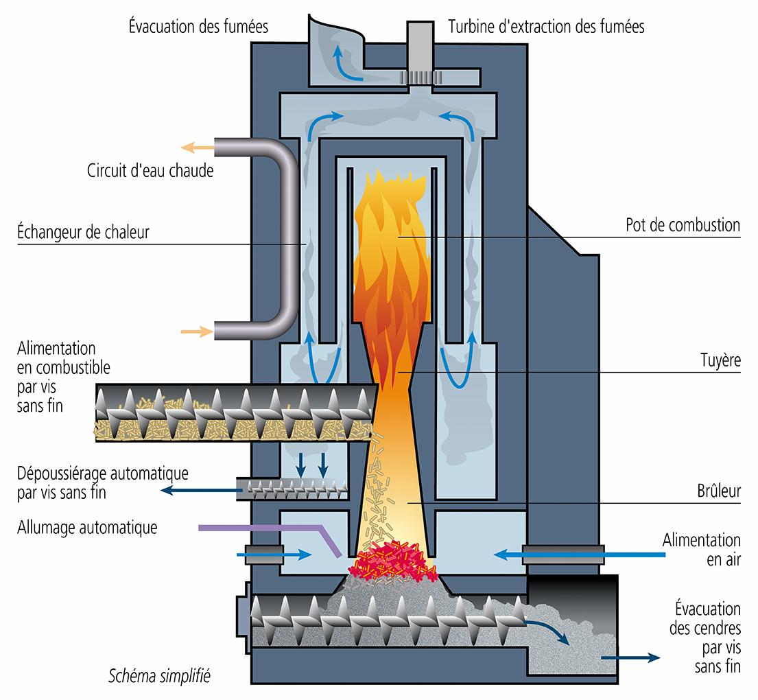 Comment bien choisir sa chaudi re bois direct energie - Difference entre chaudiere ventouse et cheminee ...