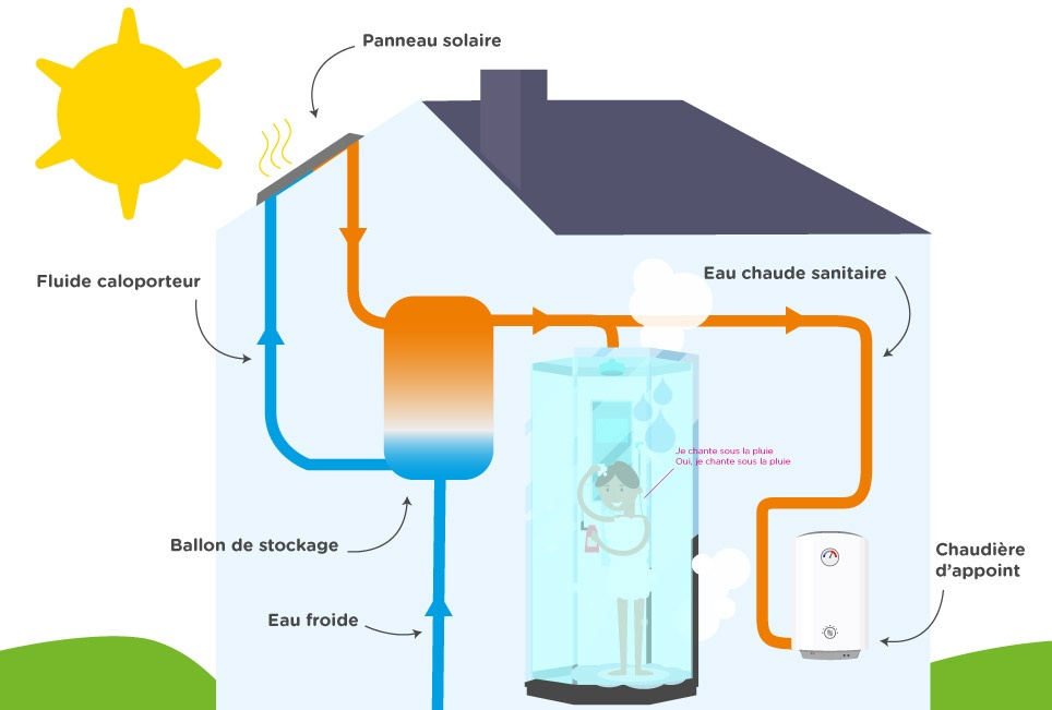 notre dossier sur l 39 nergie solaire direct energie. Black Bedroom Furniture Sets. Home Design Ideas