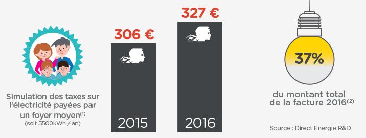 Taxes et prix de l nergie les volutions au 1er janvier - Direct energie simulation ...