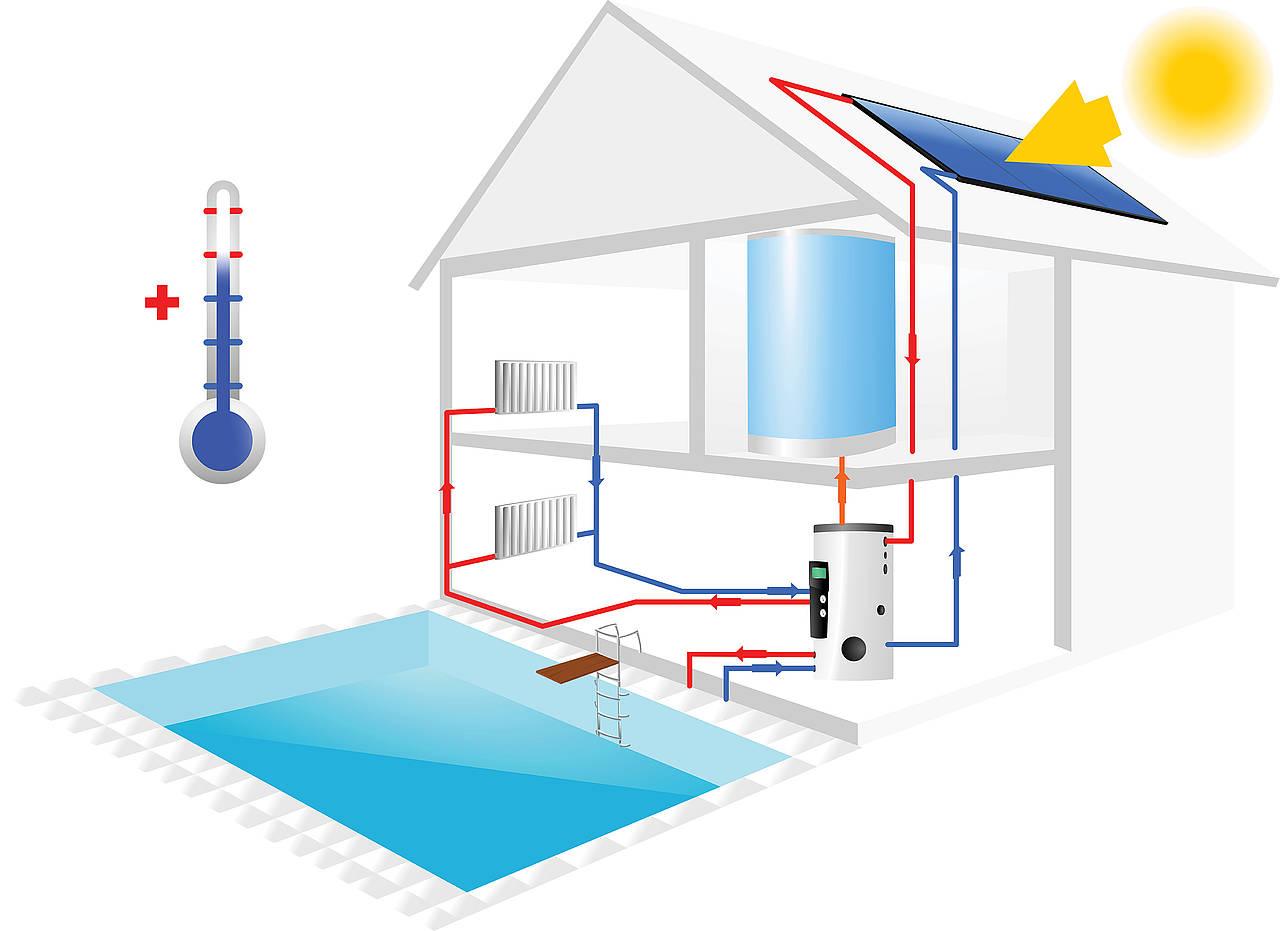 Les avantages d'un chauffage de piscine avec panneau solaire