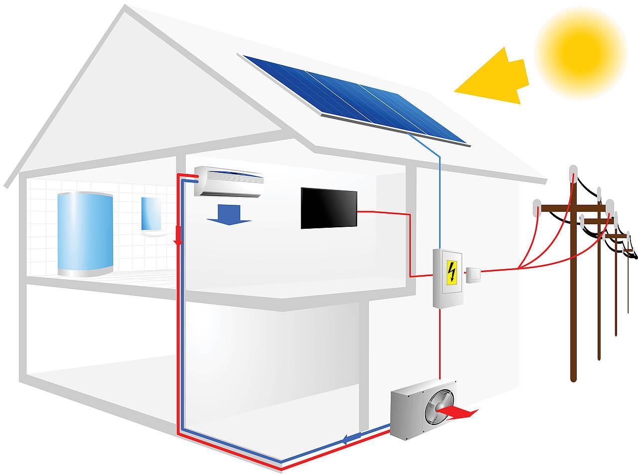 Les avantages de la climatisation solaire