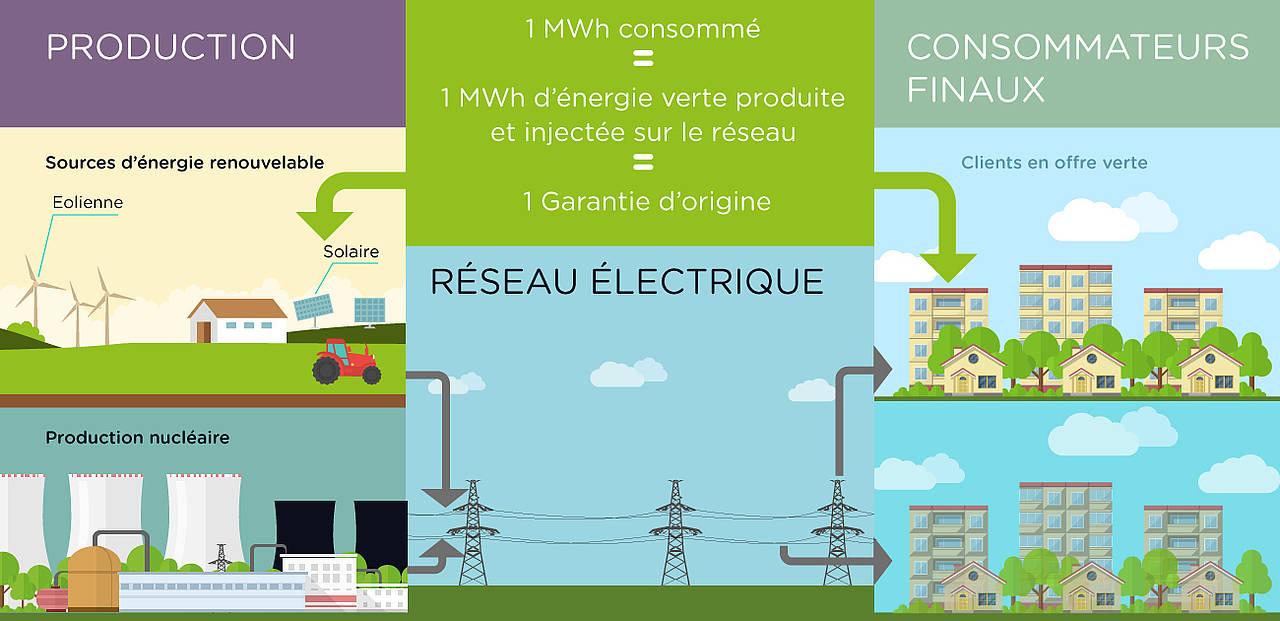 Fabuleux Choisir une énergie renouvelable - Direct Energie TJ63